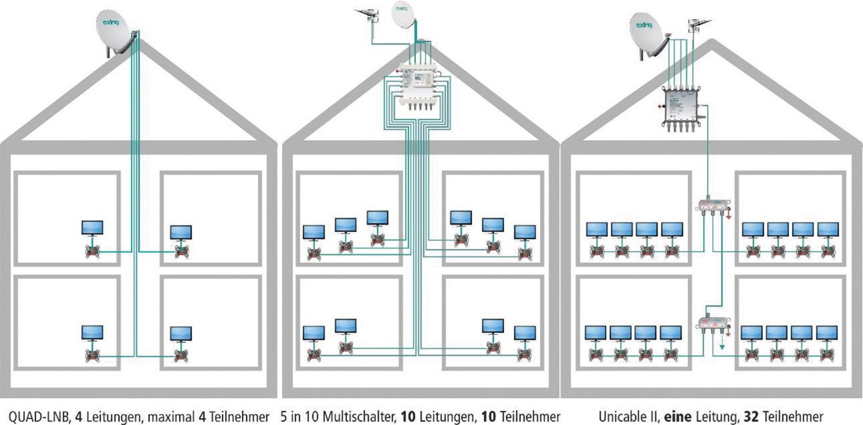 Sat-Anlagen Axing Unicable II-System im Test, Bild 5