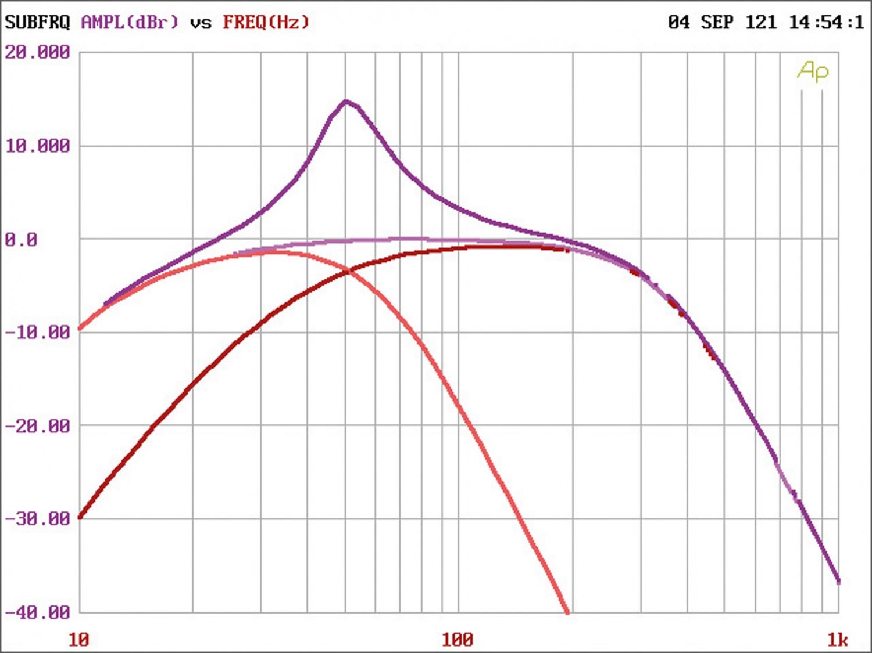 In-Car Endstufe Mono Axton A101, Axton A401, Axton A601 im Test , Bild 8