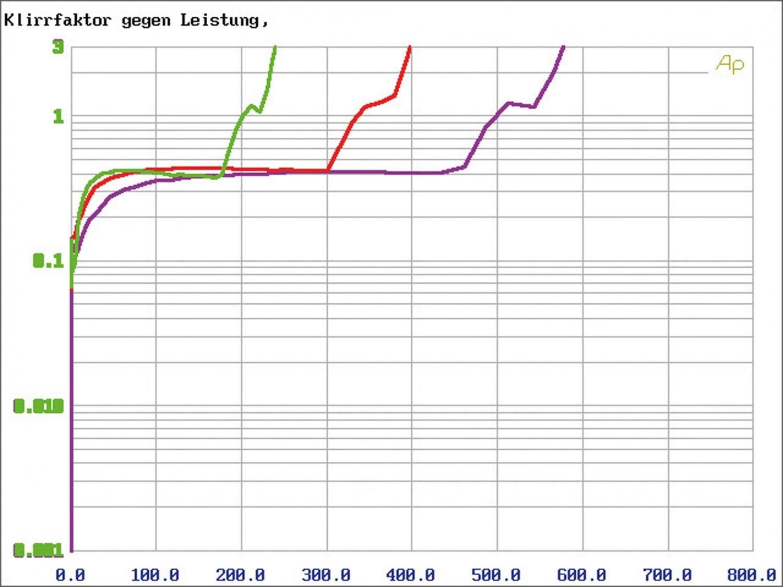In-Car Endstufe Mono Axton A101, Axton A401, Axton A601 im Test , Bild 9