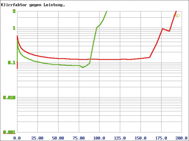 In-Car Endstufe Mono Axton A101, Axton A401, Axton A601 im Test , Bild 11