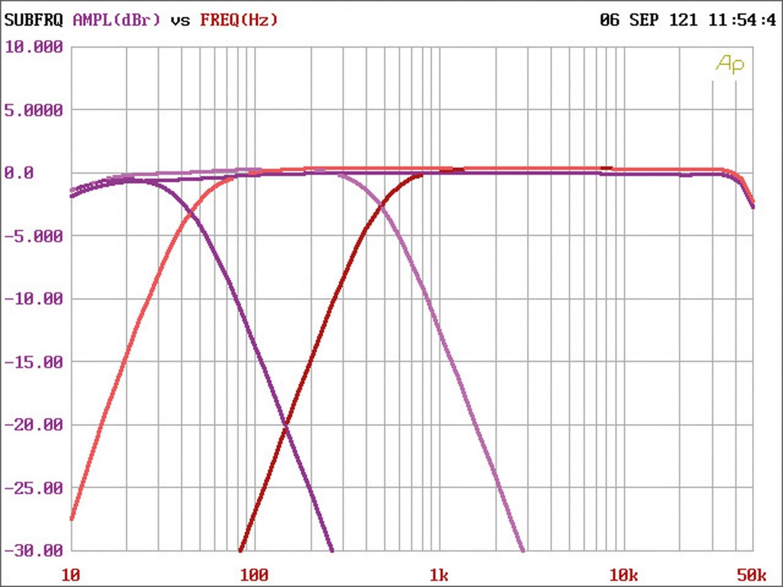 In-Car Endstufe Mono Axton A101, Axton A401, Axton A601 im Test , Bild 12