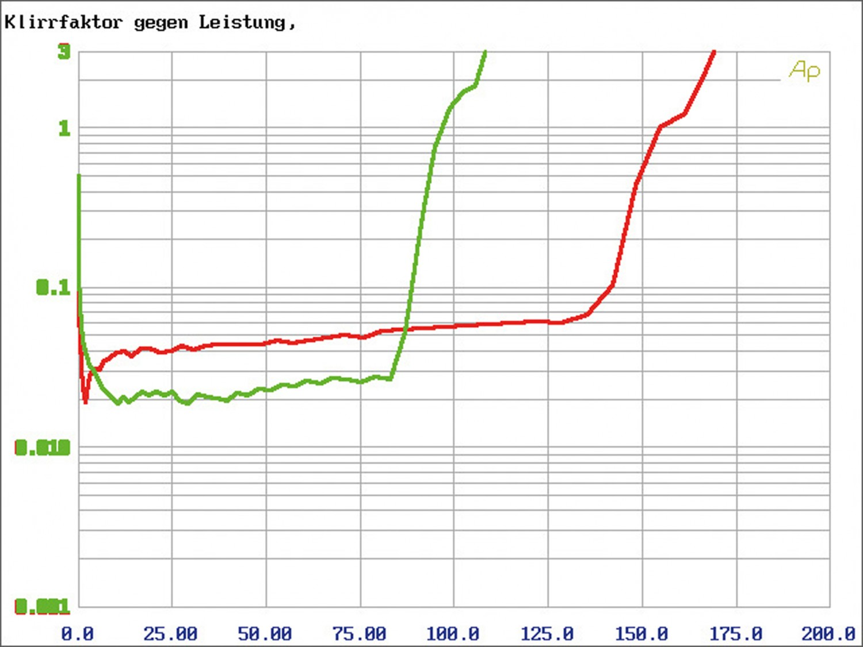 In-Car Endstufe Mono Axton A101, Axton A401, Axton A601 im Test , Bild 13