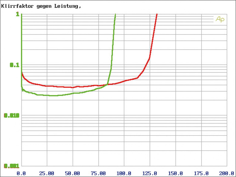 Car-HiFi Endstufe Mono Axton A1300, Axton A295, Axton A480 im Test , Bild 9