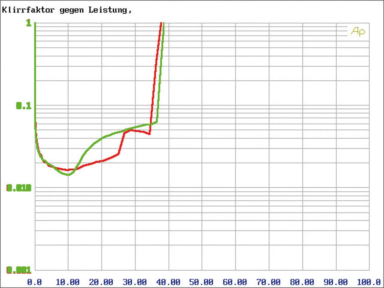 Car-HiFi Endstufe 4-Kanal Axton A590DSP im Test, Bild 7