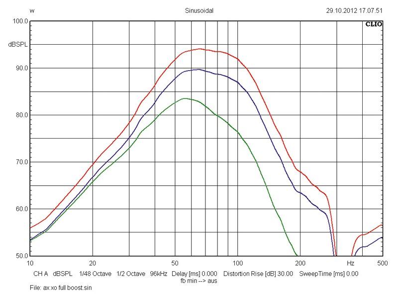 Car-Hifi Subwoofer Aktiv Axton AXB20STP im Test, Bild 4
