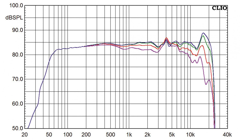 Aktivlautsprecher Blue Aura WS90t Wireless im Test, Bild 6