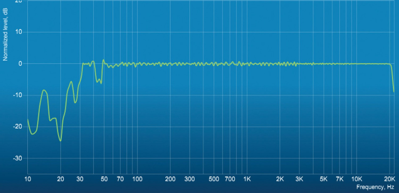 Aktivlautsprecher Bohne Audio BB-8 im Test, Bild 8