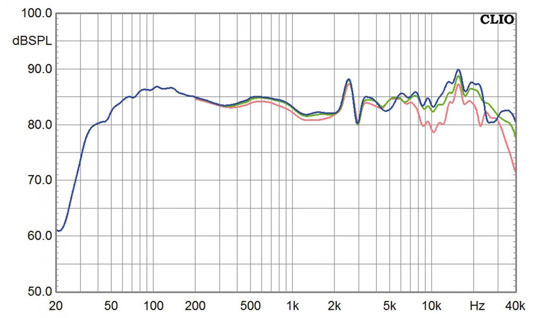 Lautsprecher Stereo Bohne Audio Spirit im Test, Bild 9