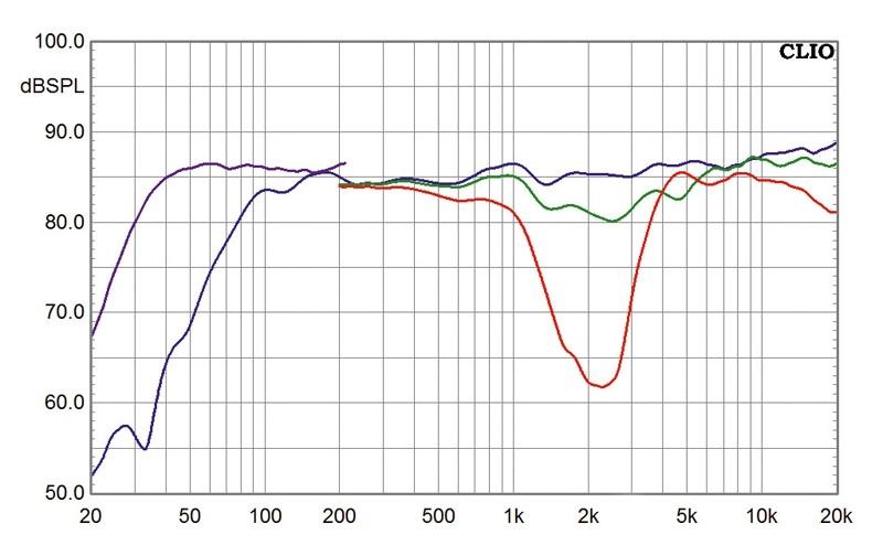 Lautsprecher Surround Boston Acoustics A26-Serie im Test, Bild 10