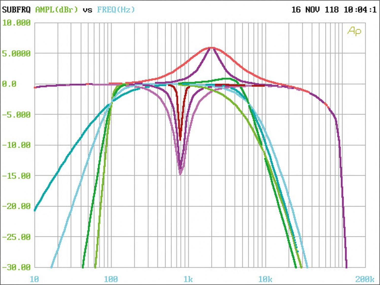 Soundprozessoren Brax DSP im Test, Bild 10