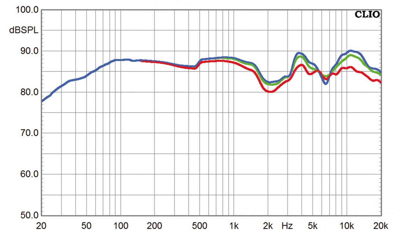 Lautsprecher Stereo B&W Bowers & Wilkins 683 S2 im Test, Bild 6