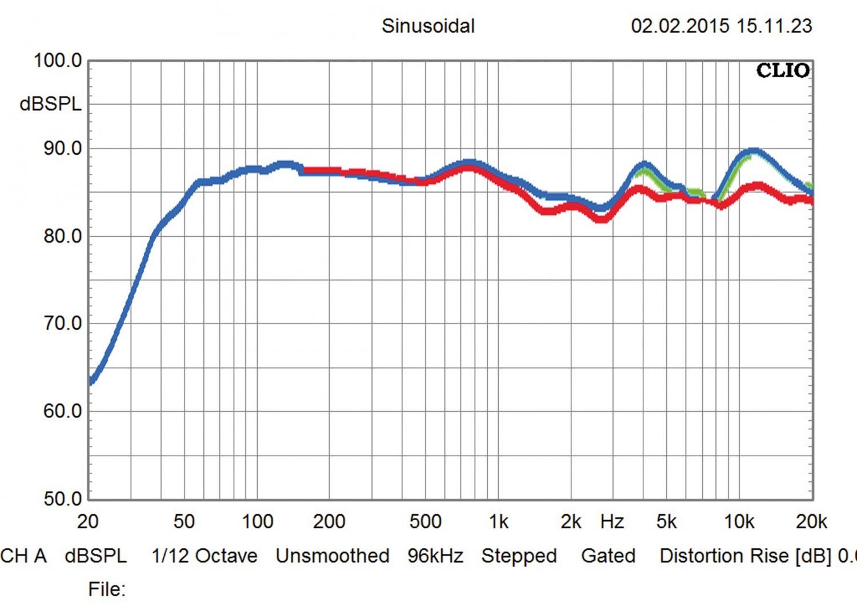 Lautsprecher Stereo B&W Bowers & Wilkins 685 S2 im Test, Bild 5