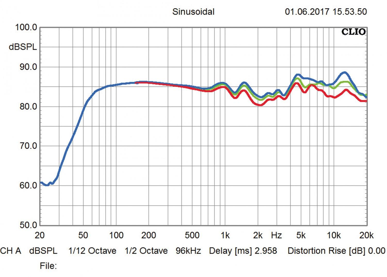 Lautsprecher Stereo B&W Bowers & Wilkins 686 S2, Rotel CD14, Rotel A10 im Test , Bild 6
