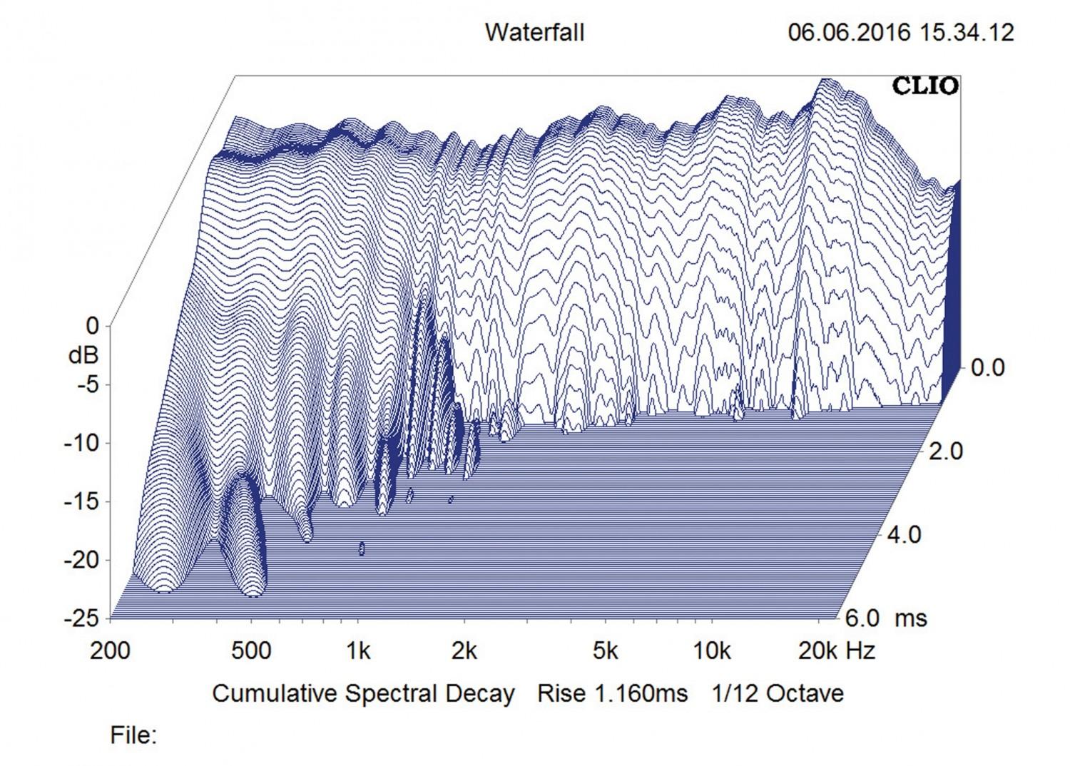 Lautsprecher Stereo B&W Bowers & Wilkins 803 D3, Rotel RC-1590 / RB-1590 im Test , Bild 14
