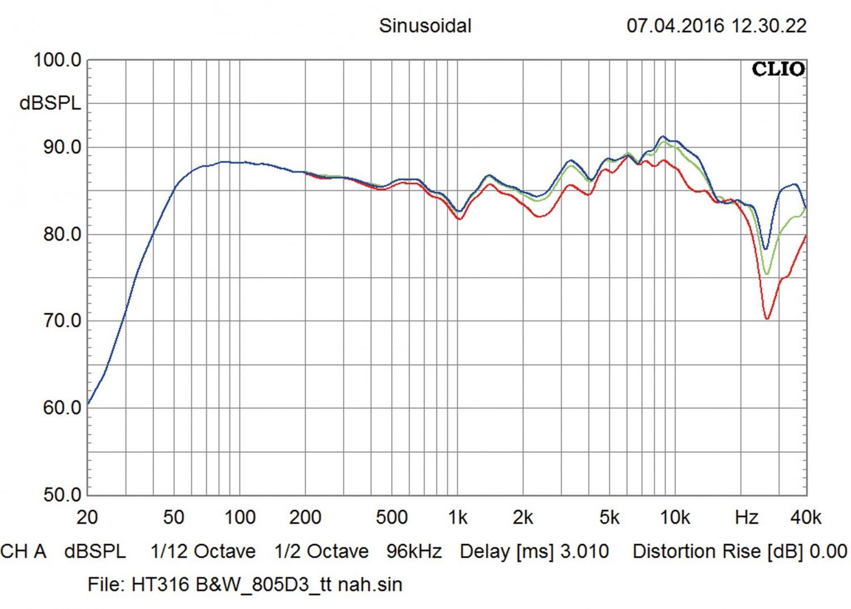 Lautsprecher Stereo B&W Bowers & Wilkins 805 D3 im Test, Bild 7