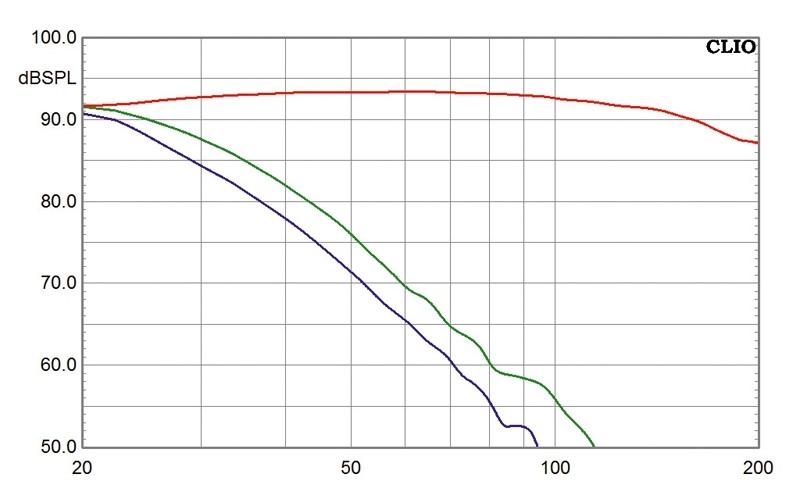 Subwoofer (Home) B&W Bowers & Wilkins ASW610XP im Test, Bild 2