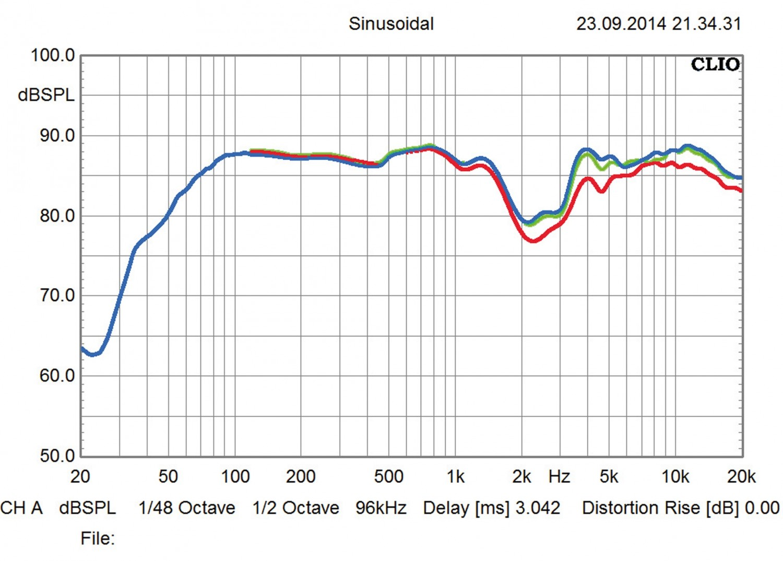 Lautsprecher Stereo B&W Bowers & Wilkins CM9 S2 im Test, Bild 5