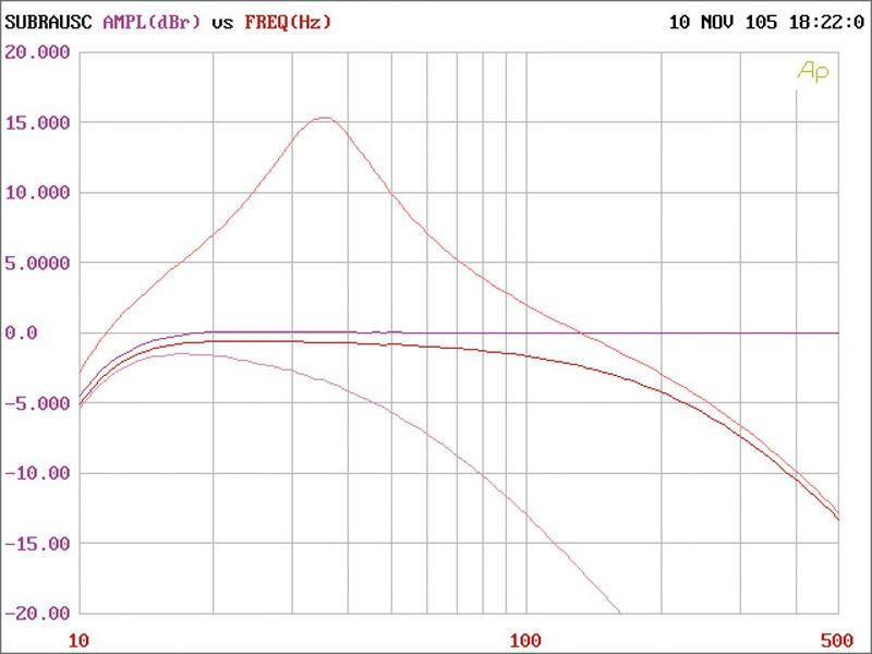 Car-HiFi Endstufe Mono Cadence Z1000 im Test, Bild 6