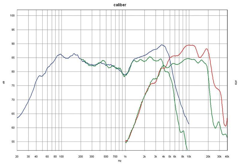 Car-HiFi-Lautsprecher 16cm Caliber CPSC6D im Test, Bild 19