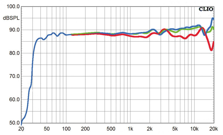 Aktivlautsprecher Canton C 500 Aktiv Set im Test, Bild 4
