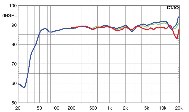 Lautsprecher Surround Canton Chrono 5.1-Set im Test, Bild 7