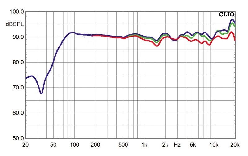 Lautsprecher Stereo Canton GLE 496 im Test, Bild 3
