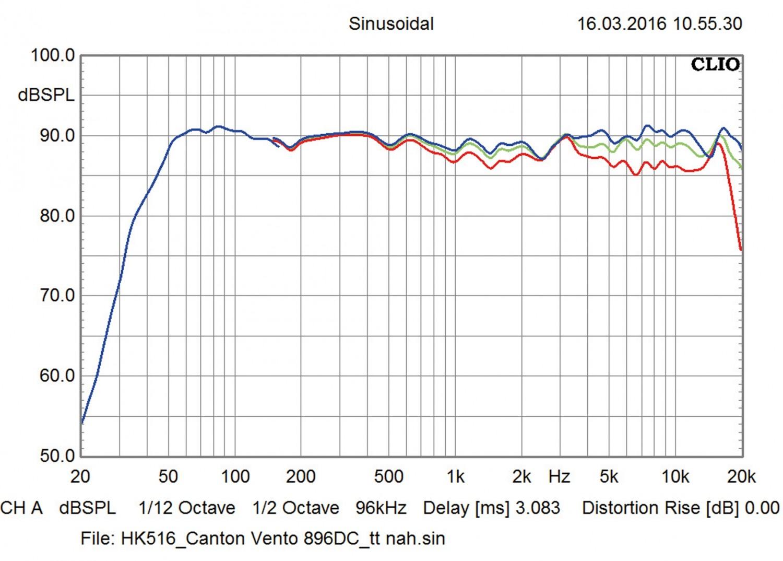 Lautsprecher Stereo Canton Vento 896 DC im Test, Bild 3