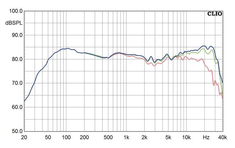 Lautsprecher Stereo Capriccio Continuo Admonitor Premiere im Test, Bild 6