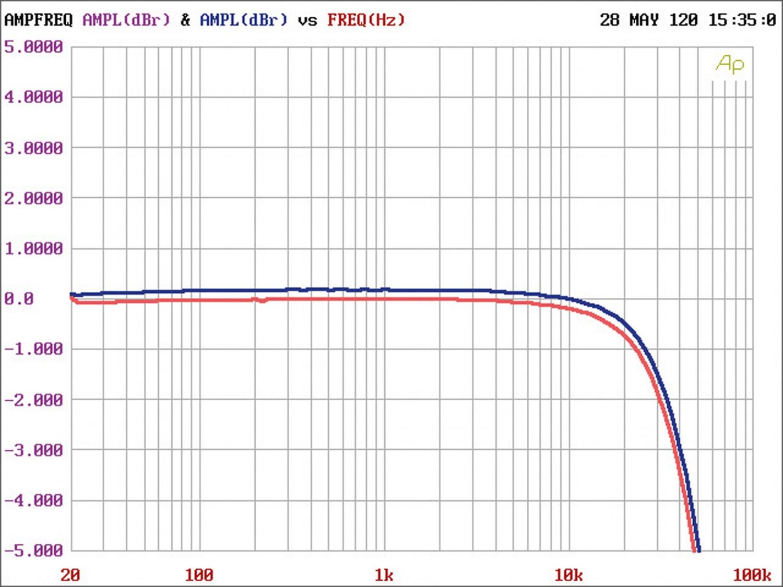 Röhrenverstärker Cayin CS-150A im Test, Bild 5