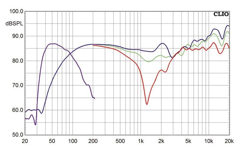 Lautsprecher Surround Chario Syntar-Serie im Test, Bild 13