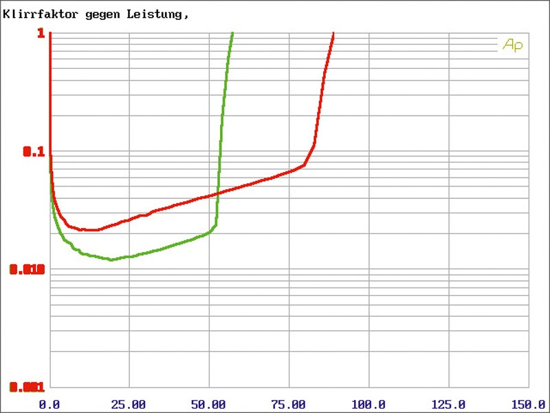 Car-HiFi Endstufe 4-Kanal Clarion XR2420 im Test, Bild 12