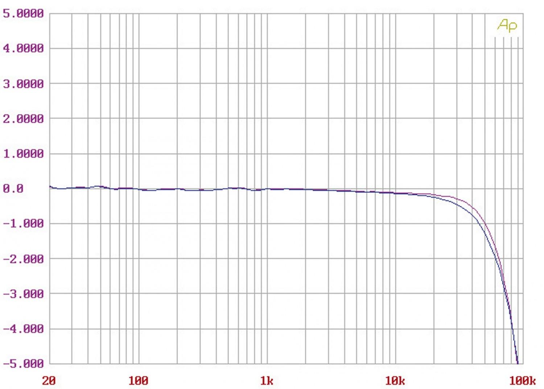 Röhrenverstärker Convergent Audio Technology SL1 Legend im Test, Bild 11