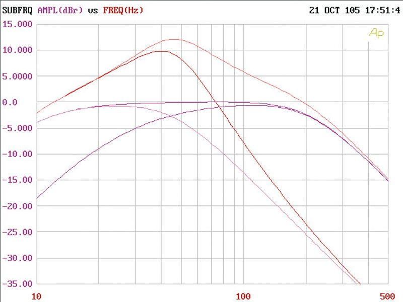 Car-HiFi Endstufe Mono Crunch Groundpounder GP1500.1 im Test, Bild 10