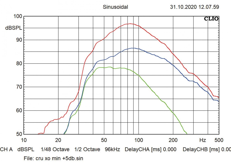 In-Car Subwoofer Aktiv Crunch GTI800A im Test, Bild 4
