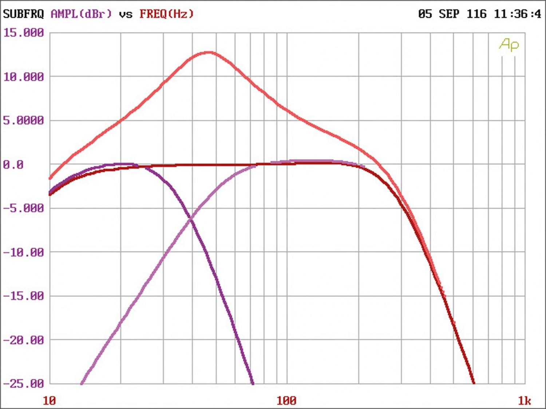 Car-HiFi Endstufe Mono Crunch GTO1750, Crunch GTO3750, Crunch GTO4125 im Test , Bild 6