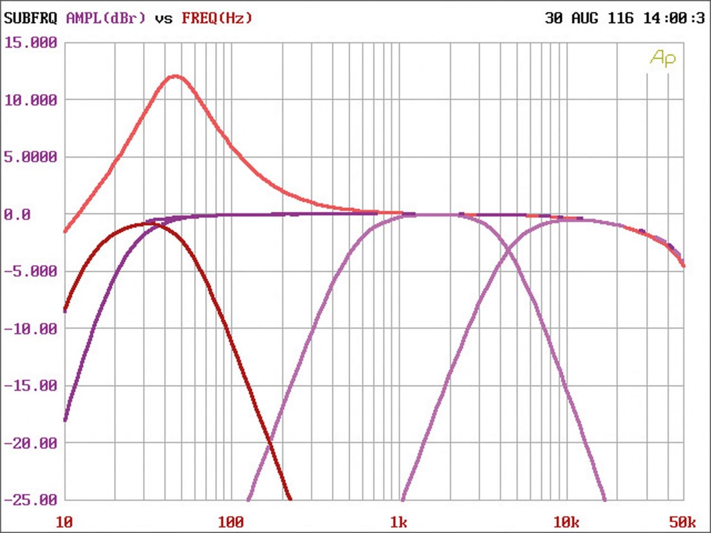 Car-HiFi Endstufe Mono Crunch GTO1750, Crunch GTO3750, Crunch GTO4125 im Test , Bild 8