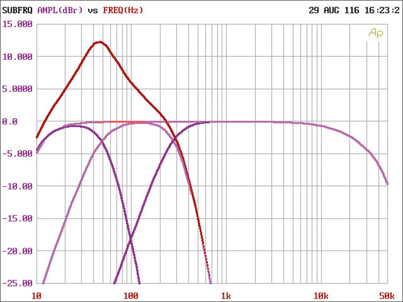 Car-HiFi Endstufe Mono Crunch GTO1750, Crunch GTO3750, Crunch GTO4125 im Test , Bild 10
