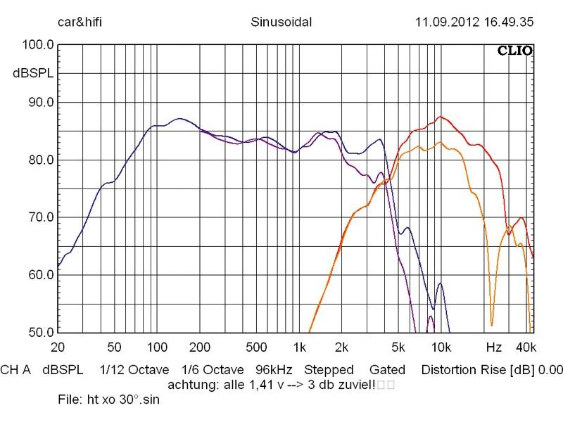 Car-HiFi-Lautsprecher 16cm Crunch GTX6.2c im Test, Bild 7
