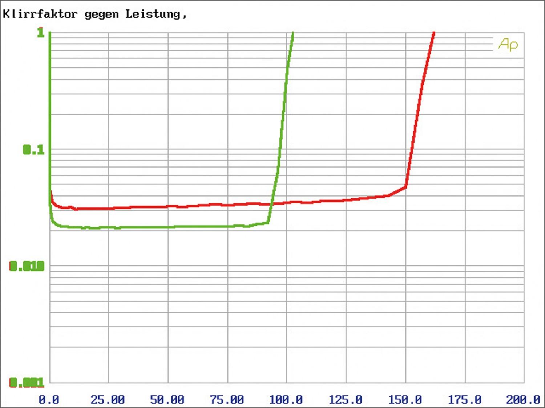 Car-HiFi Endstufe 4-Kanal Crunch MXB4200i im Test, Bild 7