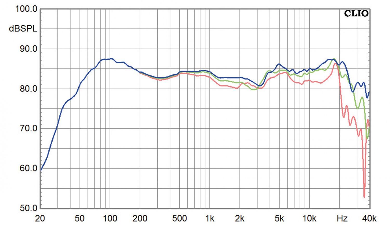 Lautsprecher Stereo CSA GAIA 15 im Test, Bild 10