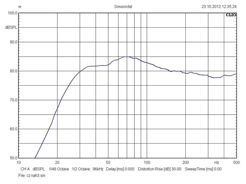 Car-Hifi Subwoofer Gehäuse CZ Audio SF-12D2 BR12/1 im Test, Bild 4