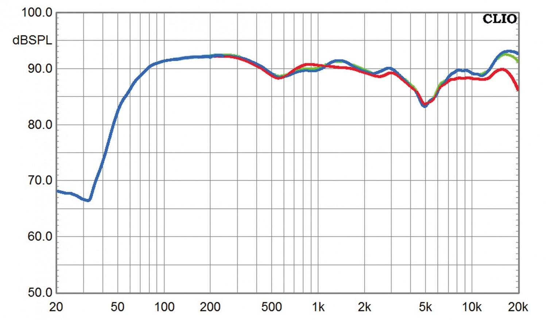 Lautsprecher Surround Dali Phantom S-Serie im Test, Bild 8