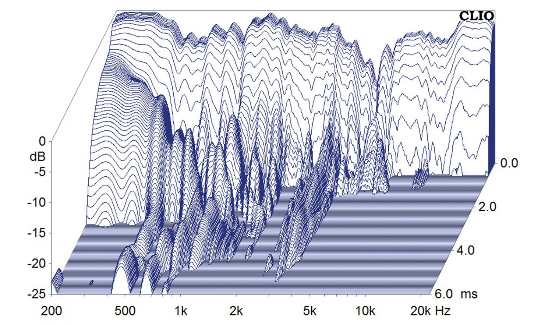 Lautsprecher Surround Dali Phantom S-Serie im Test, Bild 10