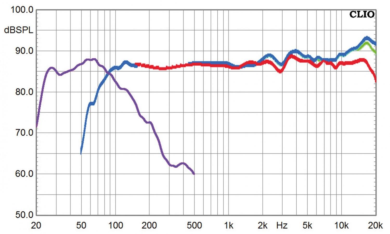 Lautsprecher Surround Dali Rubicon LCR im Test, Bild 4