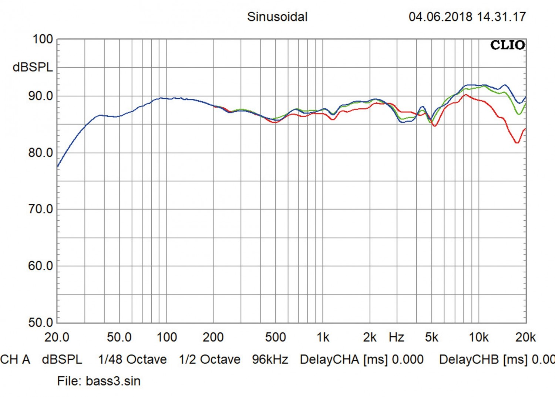 Lautsprecher Stereo Davis Balthus 70 im Test, Bild 4