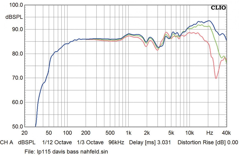 Lautsprecher Stereo Davis Dufy HD im Test, Bild 8