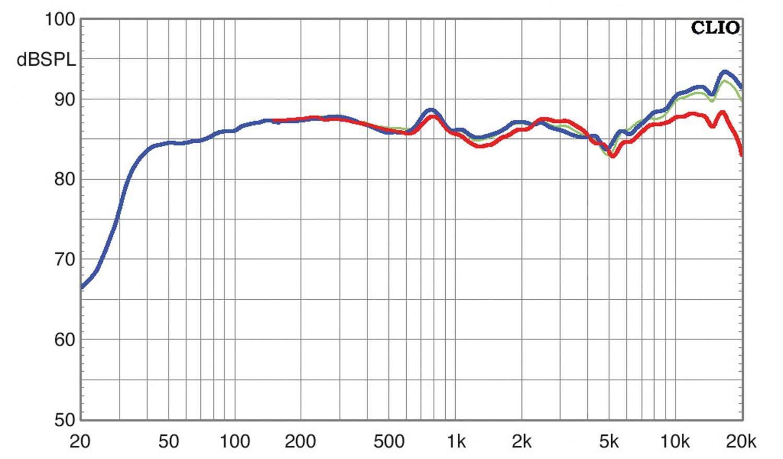 Lautsprecher Stereo Davis Mia 60 im Test, Bild 4