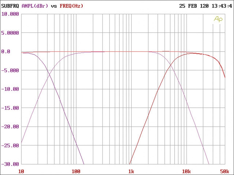 Car-HiFi Endstufe 4-Kanal DD Audio SS4b im Test, Bild 4