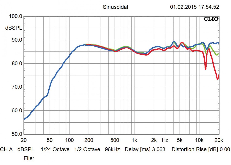 Lautsprecher Stereo Definitive Technology SM55 im Test, Bild 13
