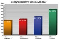 AV-Receiver Denon AVR-2307 im Test, Bild 4